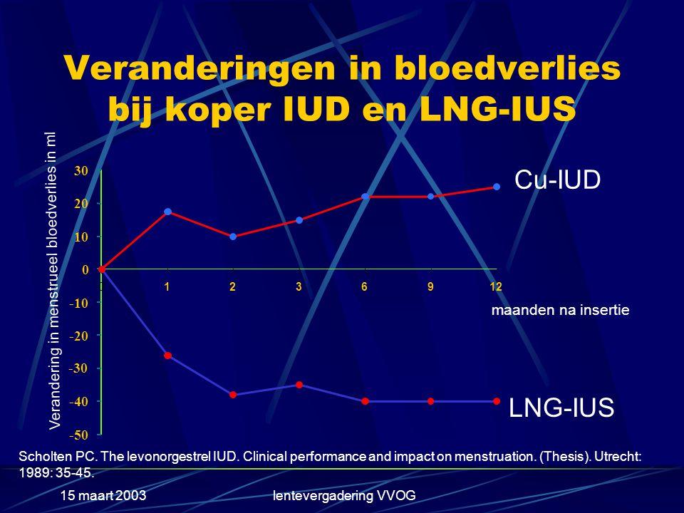 15 maart 2003lentevergadering VVOG Veranderingen in bloedverlies bij koper IUD en LNG-IUS -50 -40 -30 -20 -10 0 10 20 30 01236912 Verandering in menstrueel bloedverlies in ml maanden na insertie Cu-IUD LNG-IUS Scholten PC.