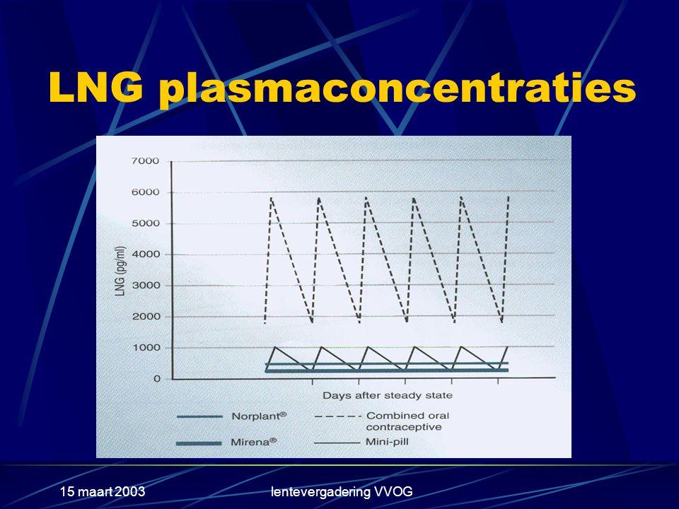 15 maart 2003lentevergadering VVOG LNG plasmaconcentraties
