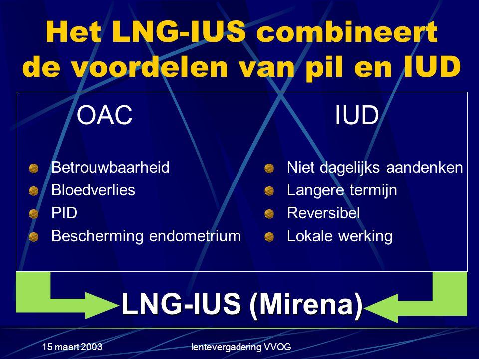 15 maart 2003lentevergadering VVOG LNG-IUS (Mirena) Het LNG-IUS combineert de voordelen van pil en IUD OAC Betrouwbaarheid Bloedverlies PID Bescherming endometrium IUD Niet dagelijks aandenken Langere termijn Reversibel Lokale werking