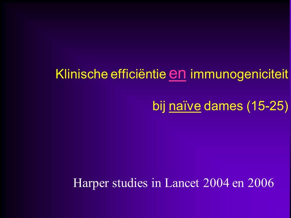 Klinische efficiëntie en immunogeniciteit bij naïve dames (15-25) Harper studies in Lancet 2004 en 2006