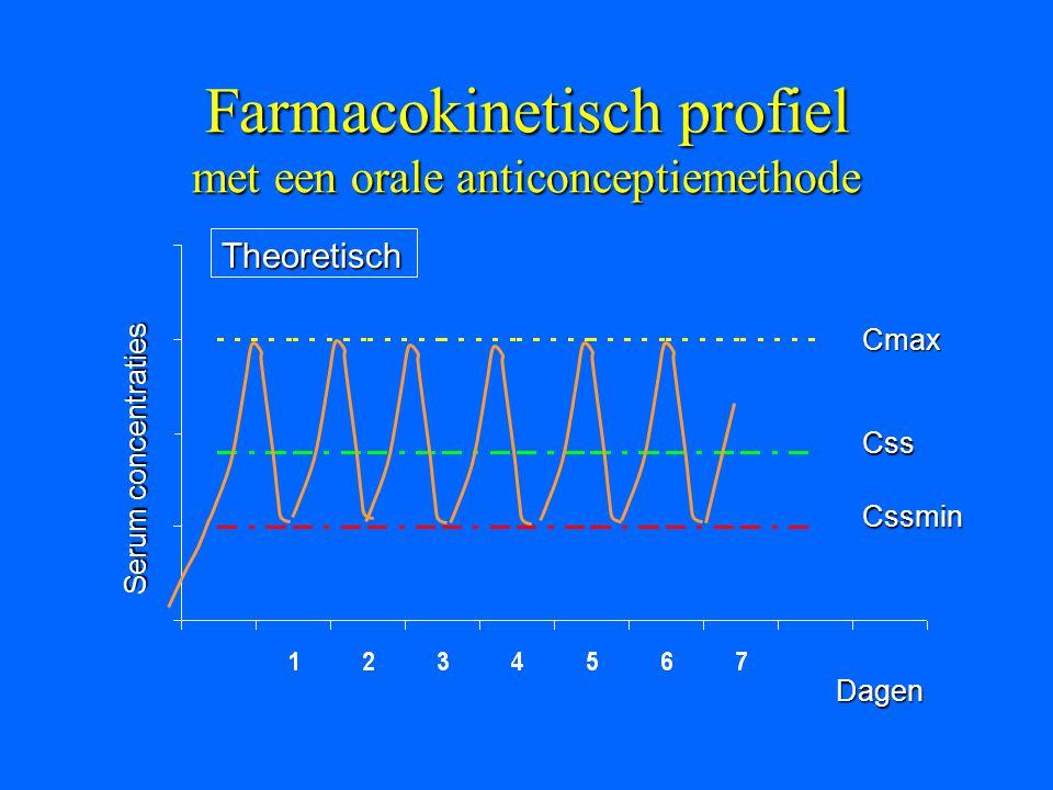 Farmacokinetisch profiel met een orale anticonceptiemethode Cmax Css Cssmin Serum concentraties Dagen Theoretisch