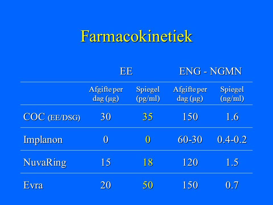 Farmacokinetiek EE ENG - NGMN Afgifte per dag (μg) Spiegel (pg/ml) Afgifte per dag (μg) Spiegel (ng/ml) COC (EE/DSG) 30351501.6 Implanon0060-300.4-0.2