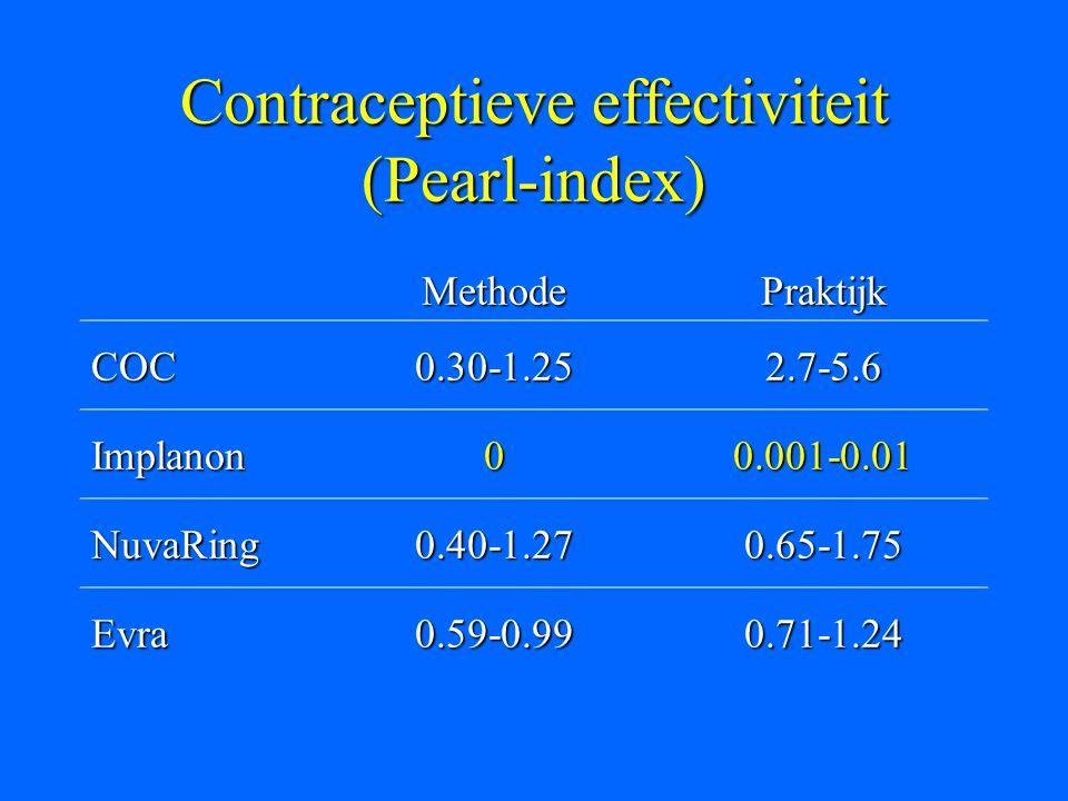 Contraceptieve effectiviteit (Pearl-index) MethodePraktijk COC0.30-1.252.7-5.6 Implanon00.001-0.01 NuvaRing0.40-1.270.65-1.75 Evra0.59-0.990.71-1.24