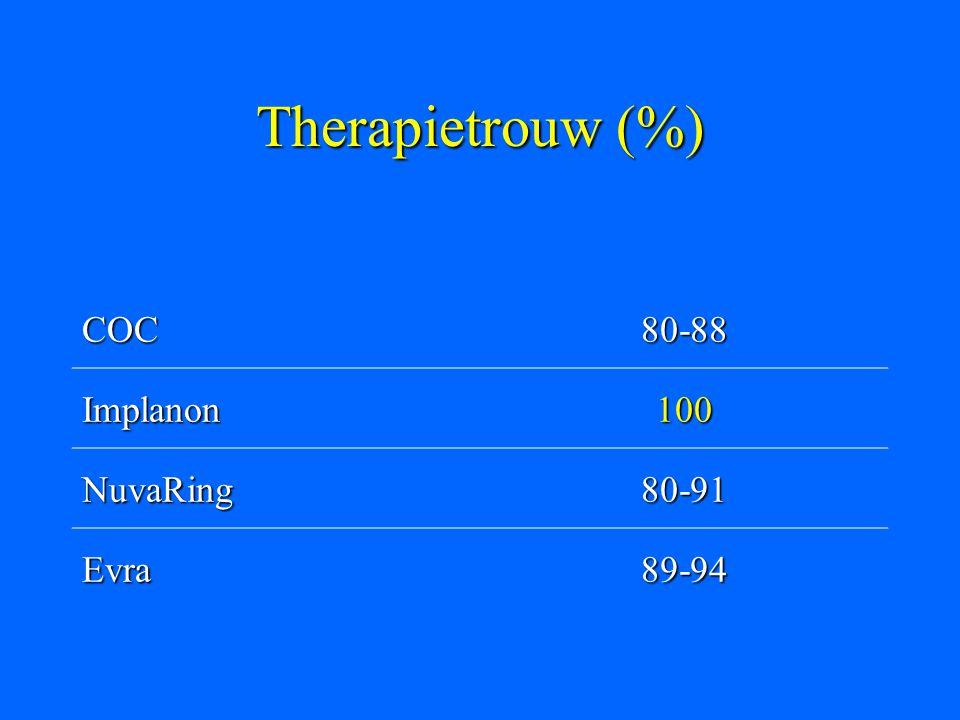 Therapietrouw (%) COC80-88 Implanon100 NuvaRing80-91 Evra89-94
