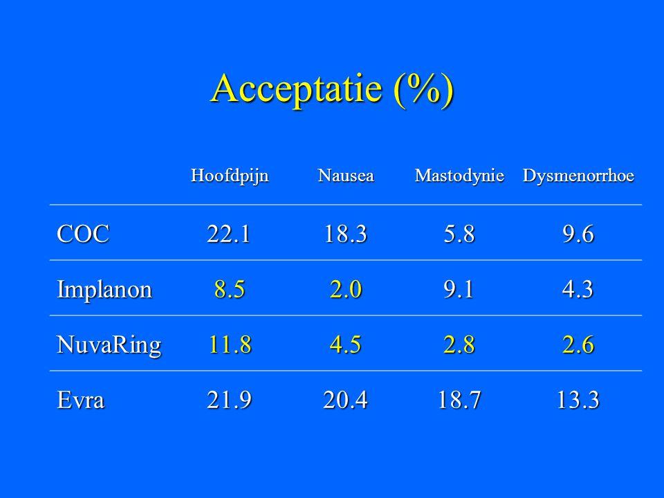 Acceptatie (%) HoofdpijnNauseaMastodynieDysmenorrhoe COC22.118.35.89.6 Implanon8.52.09.14.3 NuvaRing11.84.52.82.6 Evra21.920.418.713.3