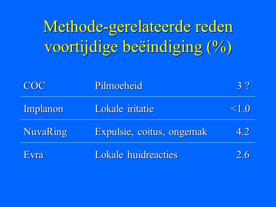 Methode-gerelateerde reden voortijdige beëindiging (%) COCPilmoeheid 3 ? 3 ? Implanon Lokale iritatie <1.0 <1.0 NuvaRing Expulsie, coitus, ongemak 4.2