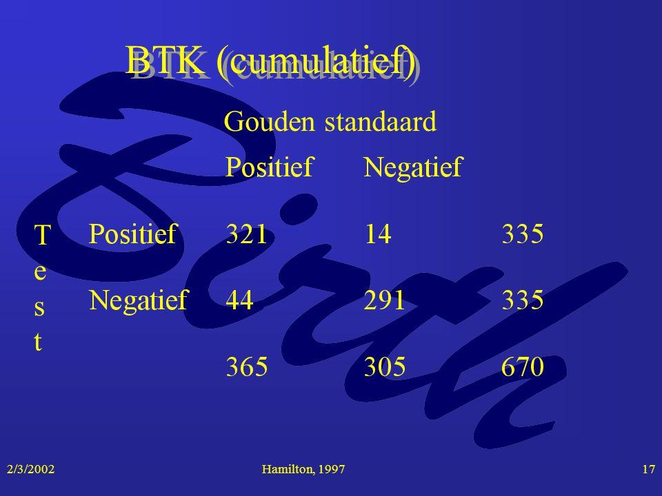 2/3/2002Hamilton, 199717 BTK (cumulatief) Gouden standaard TestTest