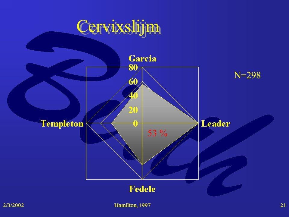 2/3/2002Hamilton, 199721 Cervixslijm N=298 53 %