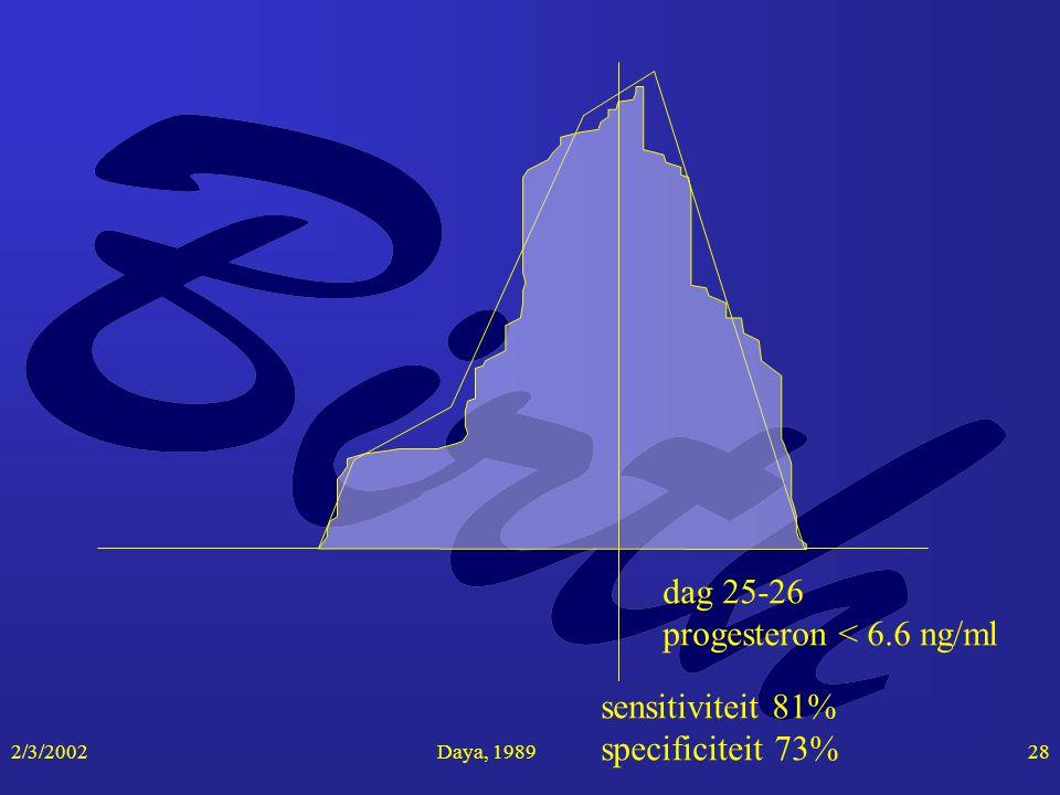 2/3/2002Daya, 198928 dag 25-26 progesteron < 6.6 ng/ml sensitiviteit 81% specificiteit 73%