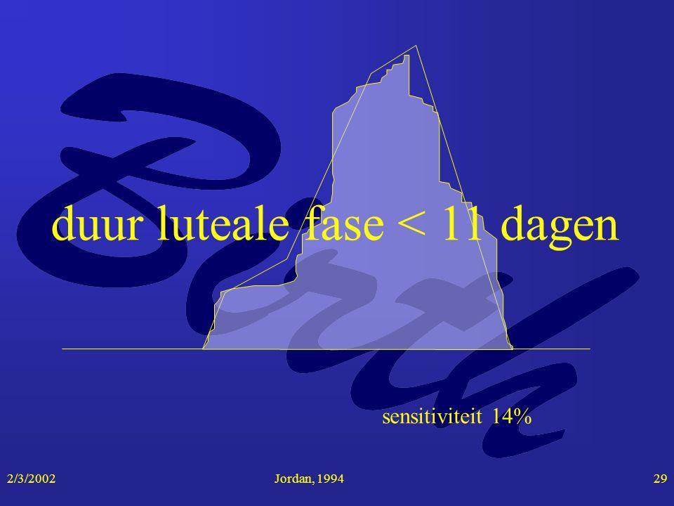 2/3/2002Jordan, 199429 duur luteale fase < 11 dagen sensitiviteit 14%