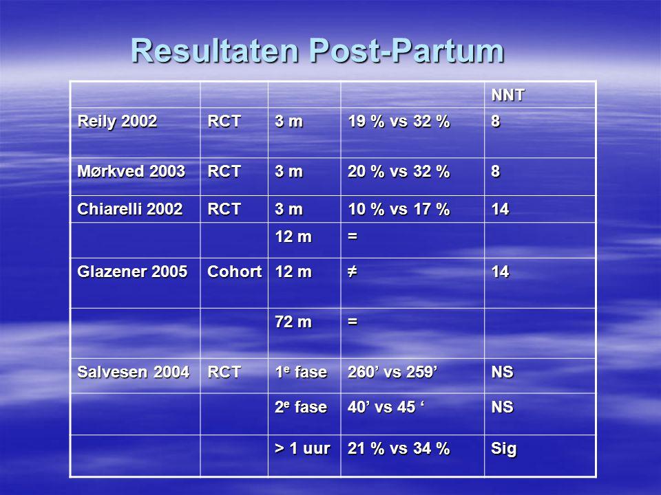 Resultaten Post-Partum NNT Reily 2002 RCT 3 m 19 % vs 32 % 8 M Ø rkved 2003 RCT 3 m 20 % vs 32 % 8 Chiarelli 2002 RCT 3 m 10 % vs 17 % 14 12 m = Glaze