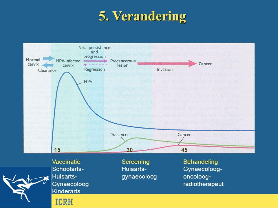 5. Verandering Vaccinatie Schoolarts- Huisarts- Gynaecoloog Kinderarts Screening Huisarts- gynaecoloog Behandeling Gynaecoloog- oncoloog- radiotherape
