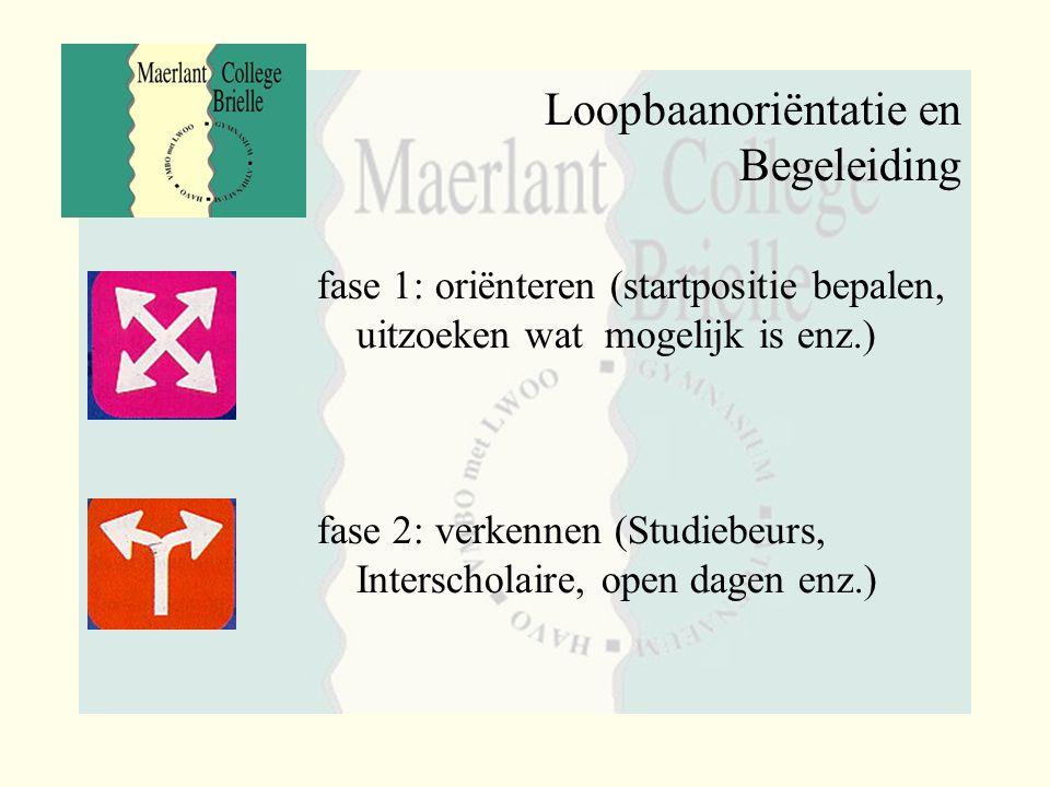fase 1: oriënteren (startpositie bepalen, uitzoeken wat mogelijk is enz.) fase 2: verkennen (Studiebeurs, Interscholaire, open dagen enz.)