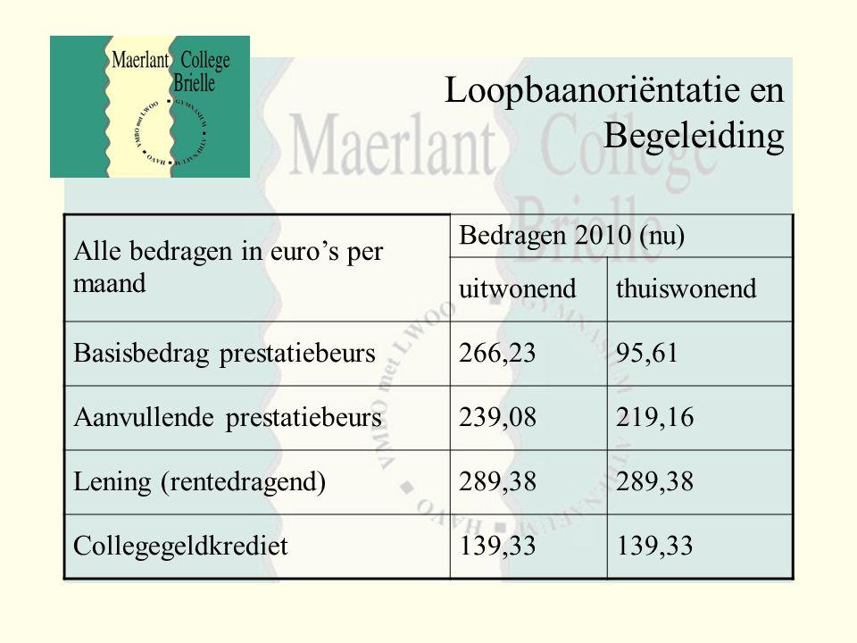 Loopbaanoriëntatie en Begeleiding Alle bedragen in euro's per maand Bedragen 2010 (nu) uitwonendthuiswonend Basisbedrag prestatiebeurs266,2395,61 Aanv