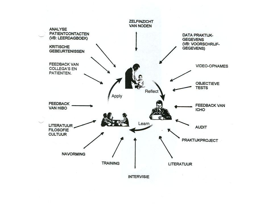 TKD 1 Attitude en Vaardigheden De zorg voor kwaliteit Oefening: 'critical event' analyse