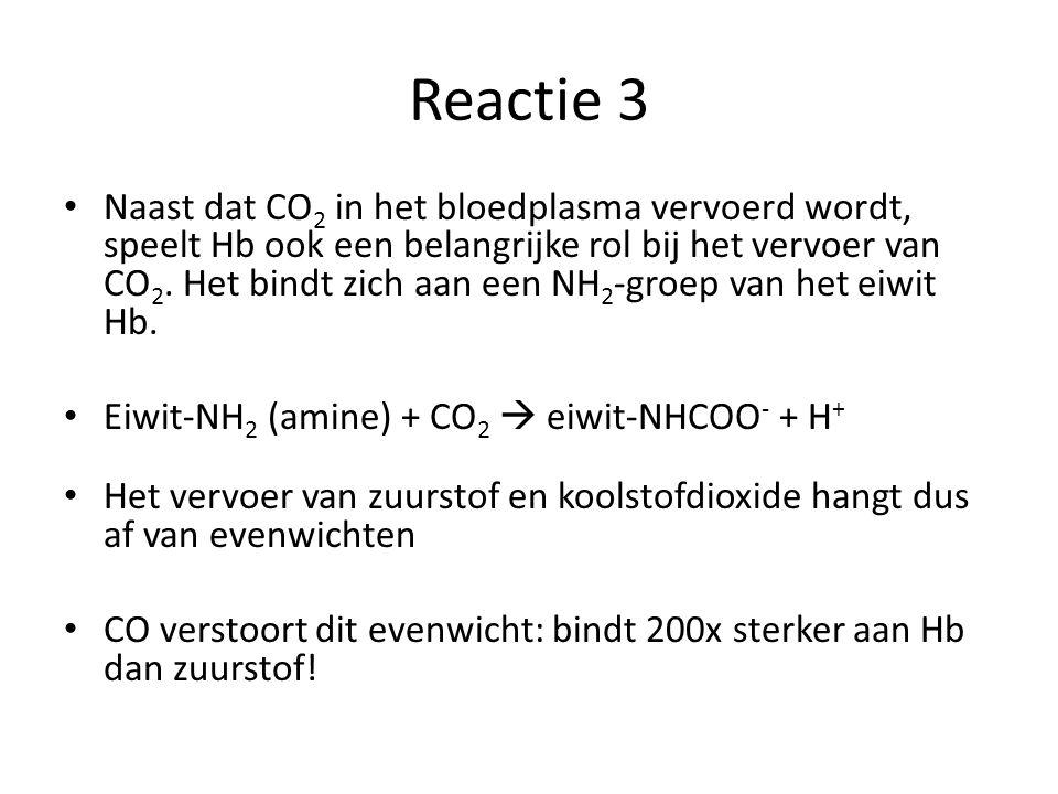 Reactie 3 Naast dat CO 2 in het bloedplasma vervoerd wordt, speelt Hb ook een belangrijke rol bij het vervoer van CO 2. Het bindt zich aan een NH 2 -g
