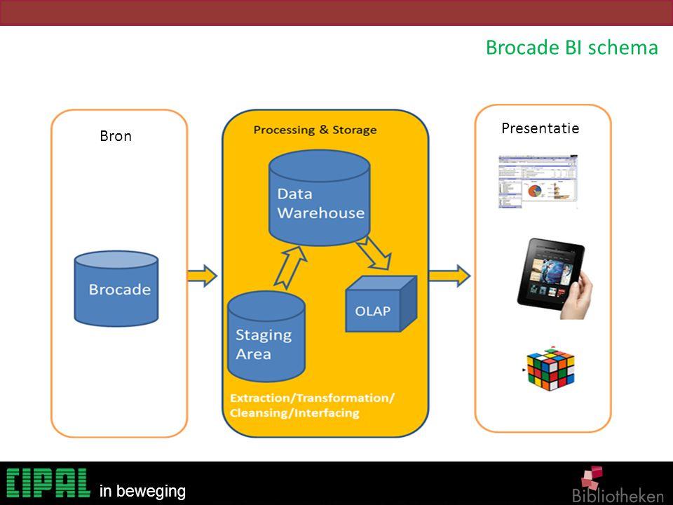 Bibliotheken in beweging SLIMS BI3 Bron Presentatie Brocade BI schema