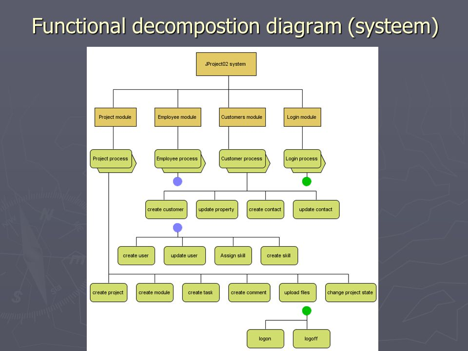 Functional decompostion diagram (systeem)