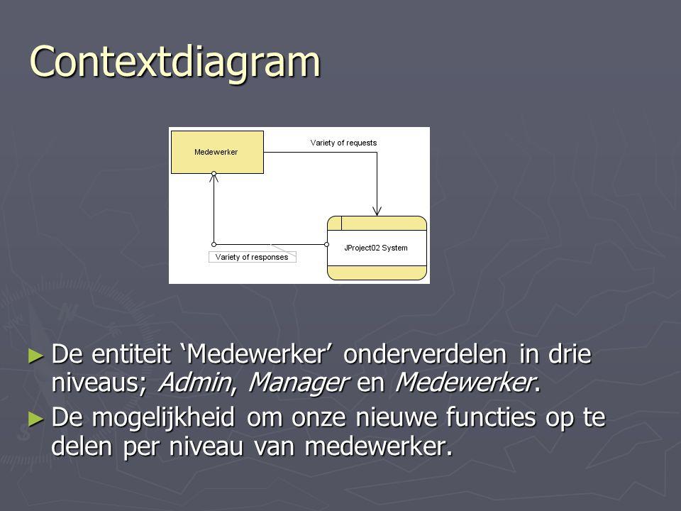 Contextdiagram ► De entiteit 'Medewerker' onderverdelen in drie niveaus; Admin, Manager en Medewerker.