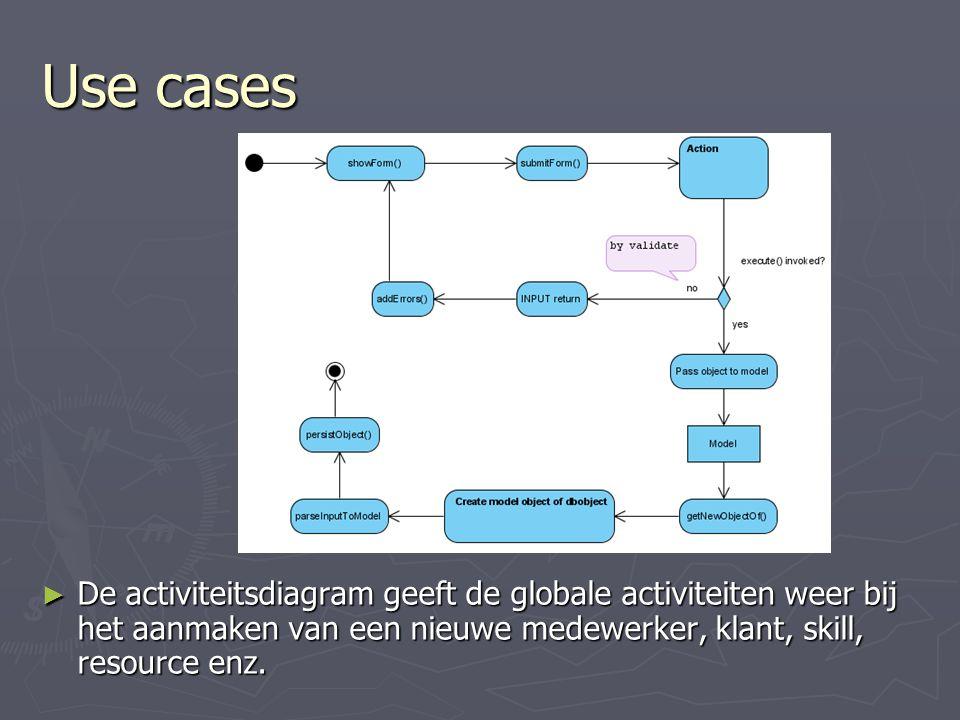 ► De activiteitsdiagram geeft de globale activiteiten weer bij het aanmaken van een nieuwe medewerker, klant, skill, resource enz.