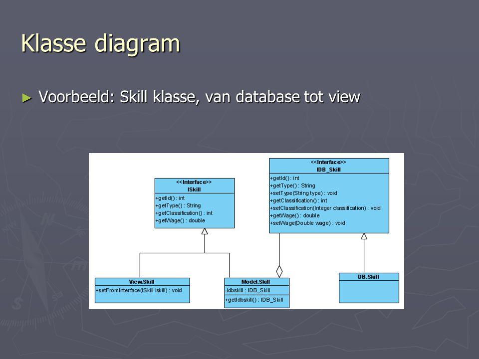 Klasse diagram ► Voorbeeld: Skill klasse, van database tot view