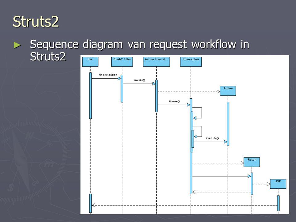 Struts2 ► Sequence diagram van request workflow in Struts2