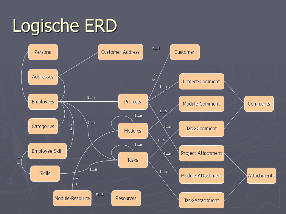 Logische ERD Attachments Persons Addresses Employees Categories Employee-Skill Module-Resource Skills Resources Tasks Modules Projects Comments Custom