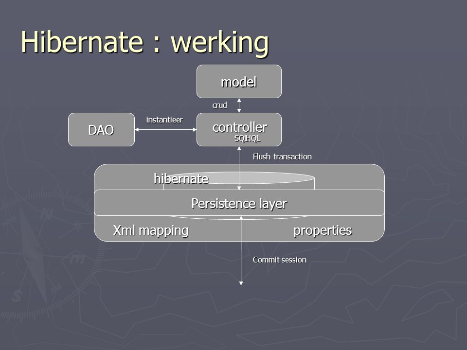 Hibernate : werking model database hibernate Xml mapping properties crud Persistence layer DAO instantieer Flush transaction Commit session SQL controller HQL