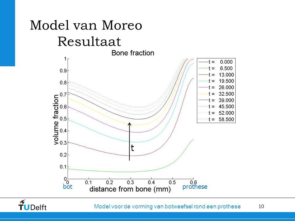 10 Model voor de vorming van botweefsel rond een prothese Model van Moreo Resultaat prothesebot t