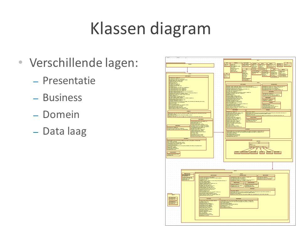 Klassen diagram Verschillende lagen: – Presentatie – Business – Domein – Data laag