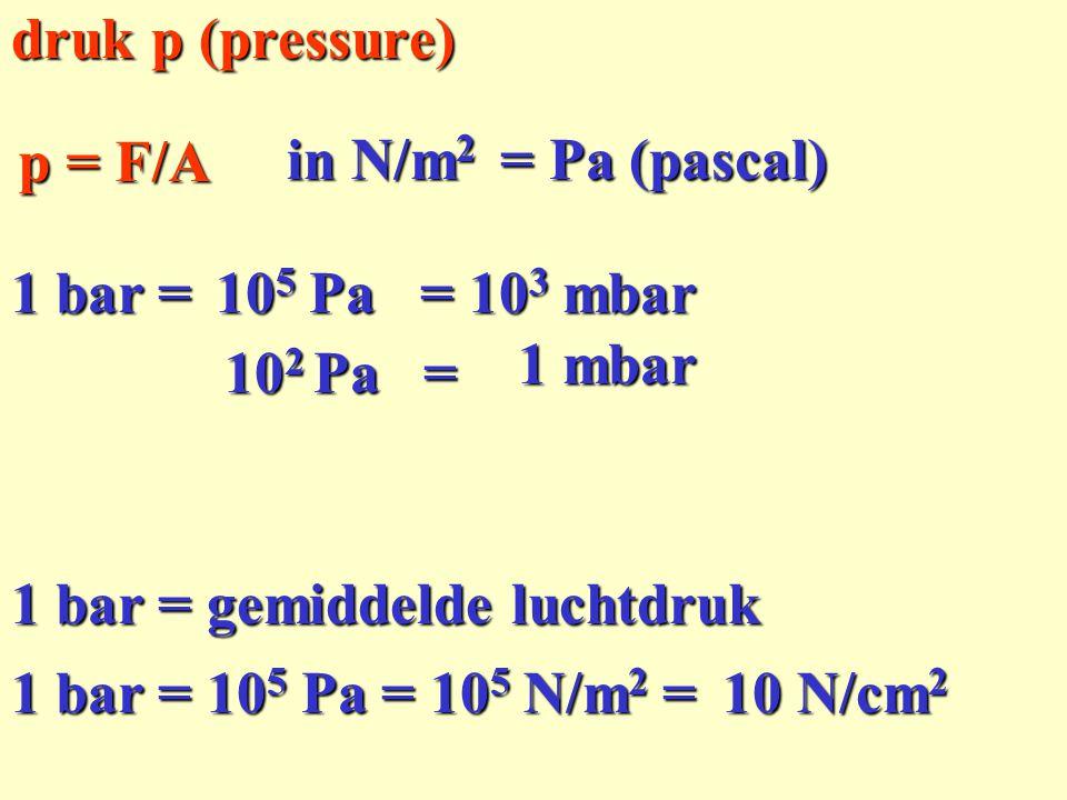 in N/m 2 druk p (pressure) p = F/A 1 bar = 1 bar = gemiddelde luchtdruk = Pa (pascal) 10 5 Pa = 10 3 mbar 10 2 Pa = 1 mbar 1 bar = 10 5 Pa = 10 5 N/m