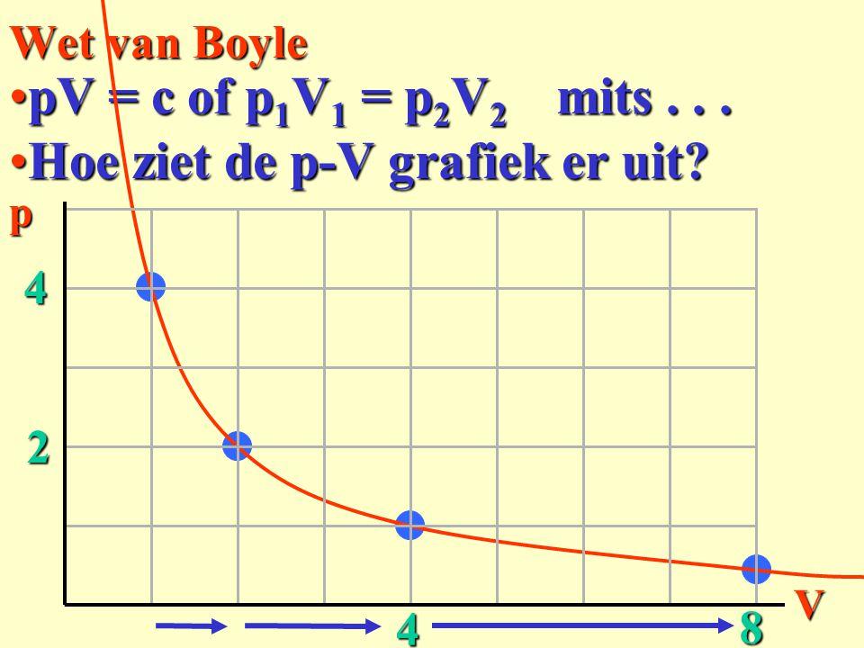 Wet van Boyle pV = c of p1V1 = p2V2 Hoe ziet de p-V grafiek er uit?Hoe ziet de p-V grafiek er uit? mits...pV 4 2 4 8