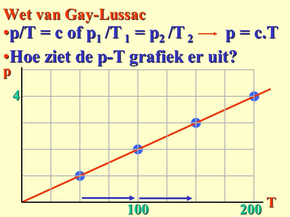mits... Wet van Gay-Lussac p/T = c of p1 /T 1 = p2 /T 2 Hoe ziet de p-T grafiek er uit?Hoe ziet de p-T grafiek er uit? p = c.T pT 4 100200