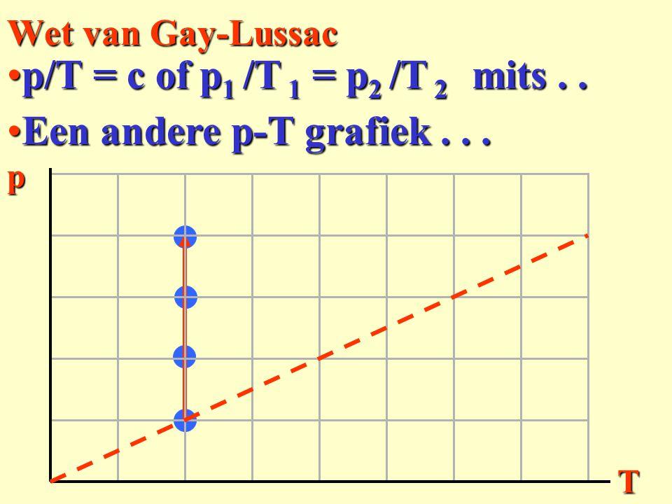 Wet van Gay-Lussac p/T = c of p1 /T 1 = p2 /T 2 Een andere p-T grafiek...Een andere p-T grafiek... mits..pT