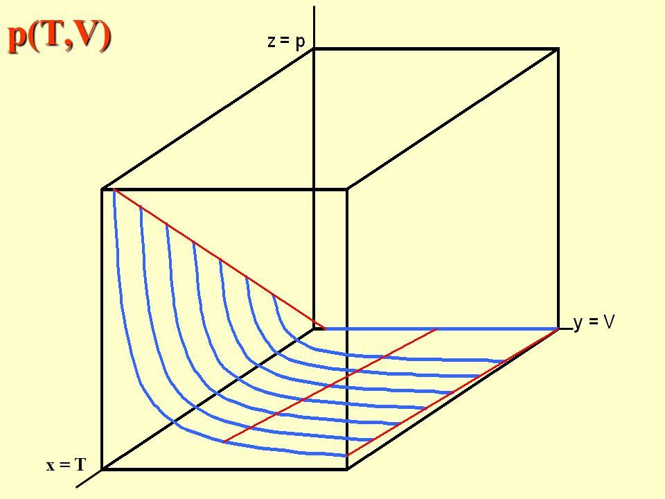 p(T,V) x = T