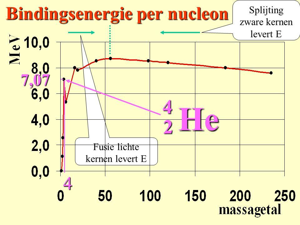 Fusie lichte kernen levert E Splijting zware kernen levert E Bindingsenergie per nucleon 2 4He 47,07