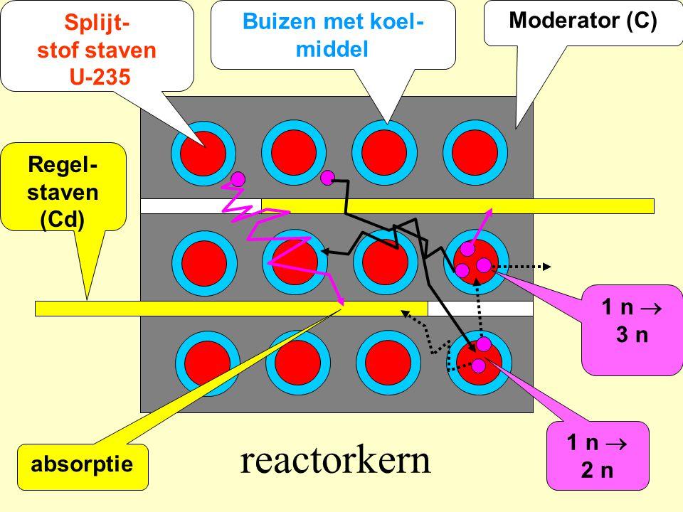 reactorkern Moderator (C) Buizen met koel- middel Splijt- stof staven U-235 Regel- staven (Cd) 1 n  3 n 1 n  2 n absorptie