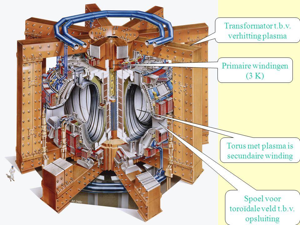 Transformator t.b.v. verhitting plasma Torus met plasma is secundaire winding Spoel voor toroïdale veld t.b.v. opsluiting Primaire windingen (3 K)