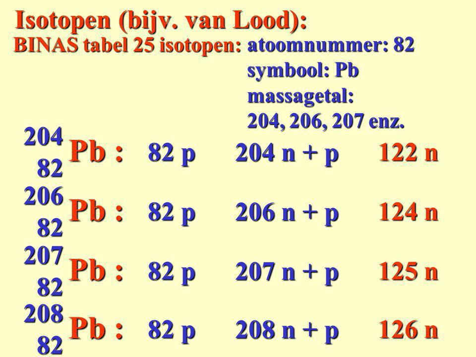 BINAS tabel 25 isotopen: atoomnummer: 82 symbool: Pb massagetal: 204 aantal neutronen =aantal neutronen = 204 – 82 = 82 204 Pb notatie van kern:notatie van kern: aantal p =aantal p = 82 aantal p + n =aantal p + n = 204 122 Een Lood-204 kern:
