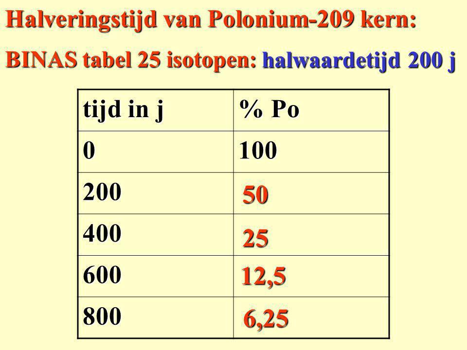 Radioactief verval Natrium-24 kern.