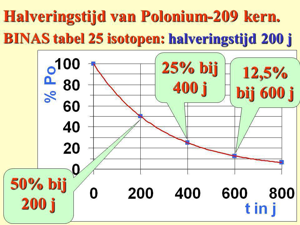 BINAS tabel 25 isotopen: halwaardetijd 200 j tijd in j % Po 0100 200 400 600 800 50 25 12,5 6,25 Halveringstijd van Polonium-209 kern: