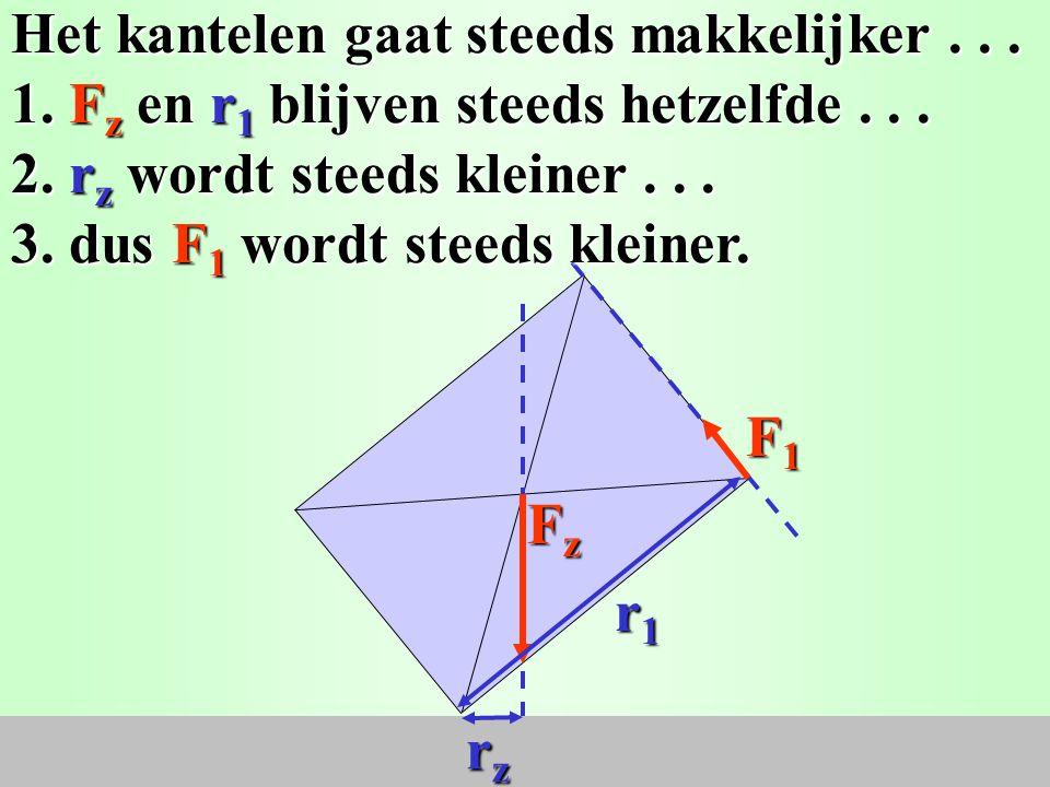 F1F1F1F1 2. Teken de werklijnen... 1. Teken de krachten, F z en F 1... 3. Teken de armen r z en r 1... 4. Je ziet dat r z steeds kleiner wordt... rzrz