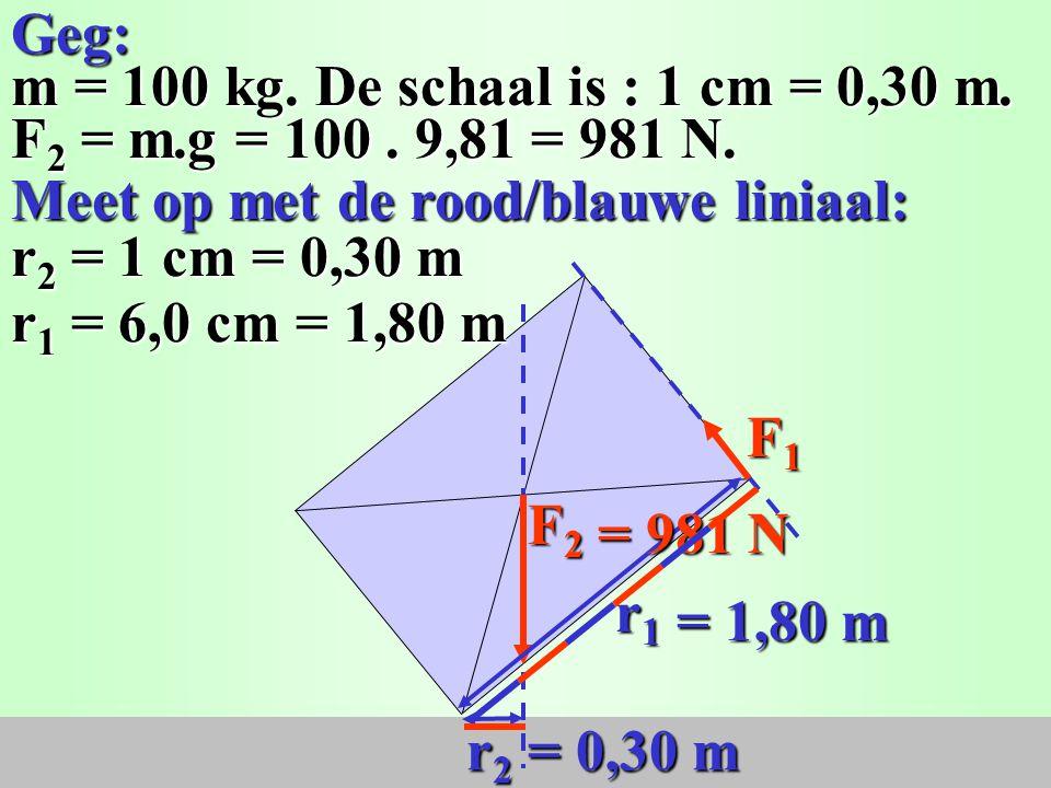 F1F1F1F1 Moment linksom = Moment rechtsom Moment linksom = Moment rechtsom Hefboomwet: M 1 = M 2 Hefboomwet: M 1 = M 2 F 1. r 1 = F 2. r 2 F 1. r 1 =