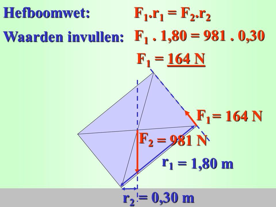 F1F1F1F1 r2r2r2r2 F2F2F2F2 r1r1r1r1 r1 = 6,0 cm = 1,80 m Geg: r2 = 1 cm = 0,30 m F2 = m.g = 100. 9,81 = 981 N. Meet op met de rood/blauwe liniaal: = 1