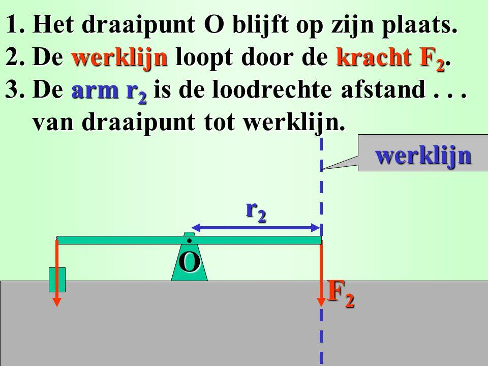 Evenwichten Evenwichten 2. Werklijn en arm van een kracht. 2. Werklijn en arm van een kracht.