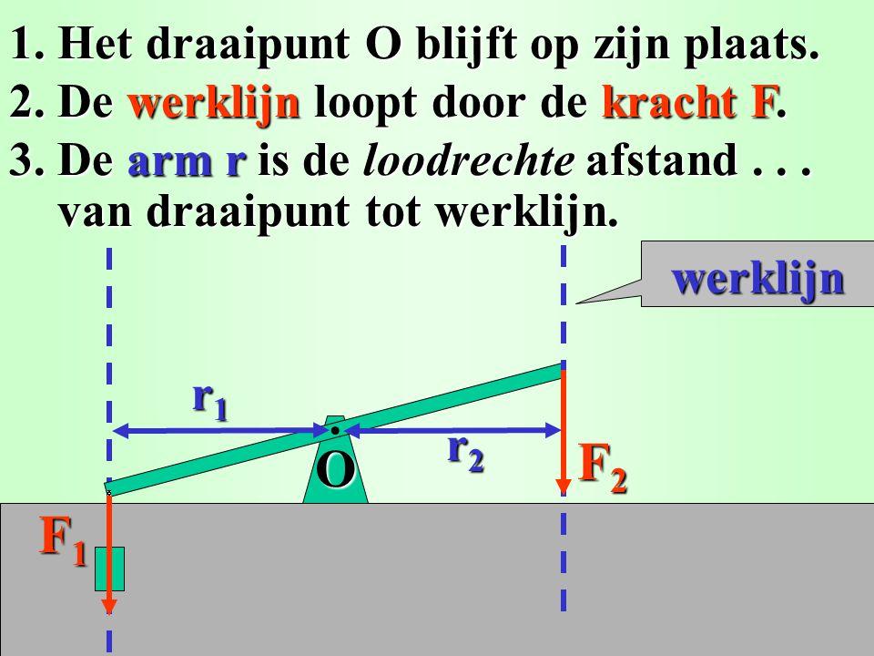 1. Het draaipunt O blijft op zijn plaats. 2. De werklijn loopt door de kracht F2. 3. De arm r2 is de loodrechte afstand... van draaipunt tot werklijn.