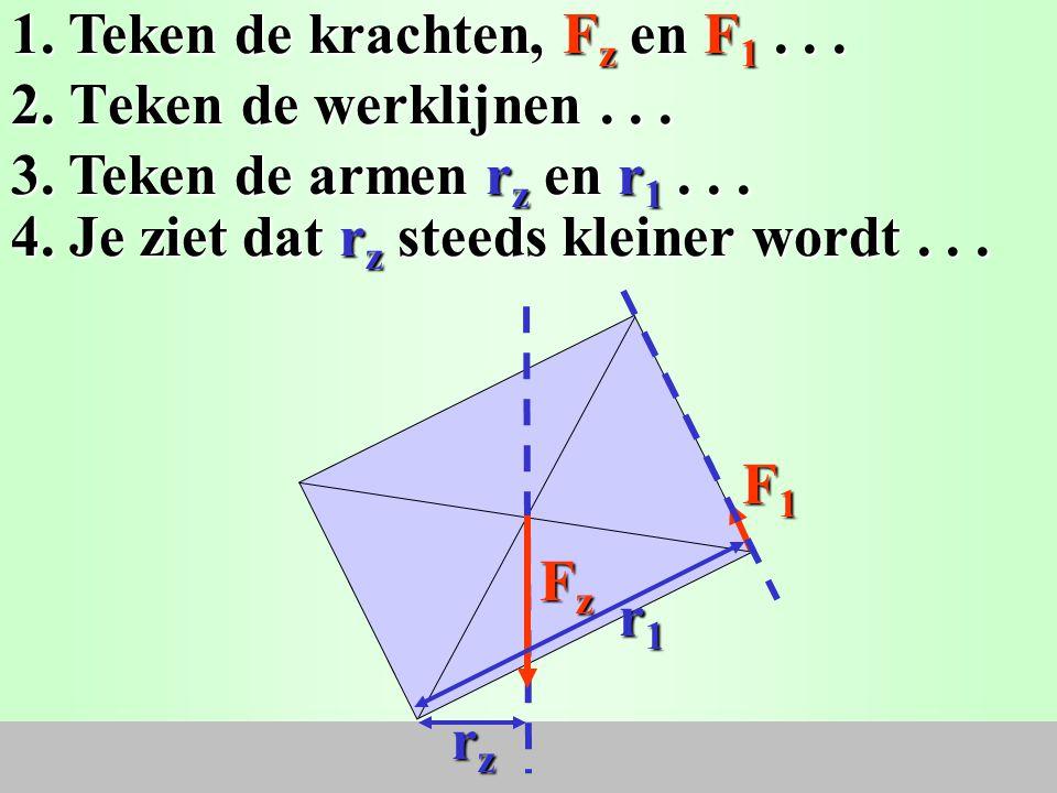 F1F1F1F1 2.Teken de werklijnen... 1. Teken de krachten, F z en F 1...