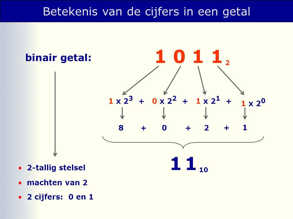 Betekenis van de cijfers in een getal binair getal: 2-tallig stelsel machten van 2 2 cijfers: 0 en 1 1 0 1 1 2 1 x 2 0 1 x 2 1 +0 x 2 2 +1 x 2 3 + 8+