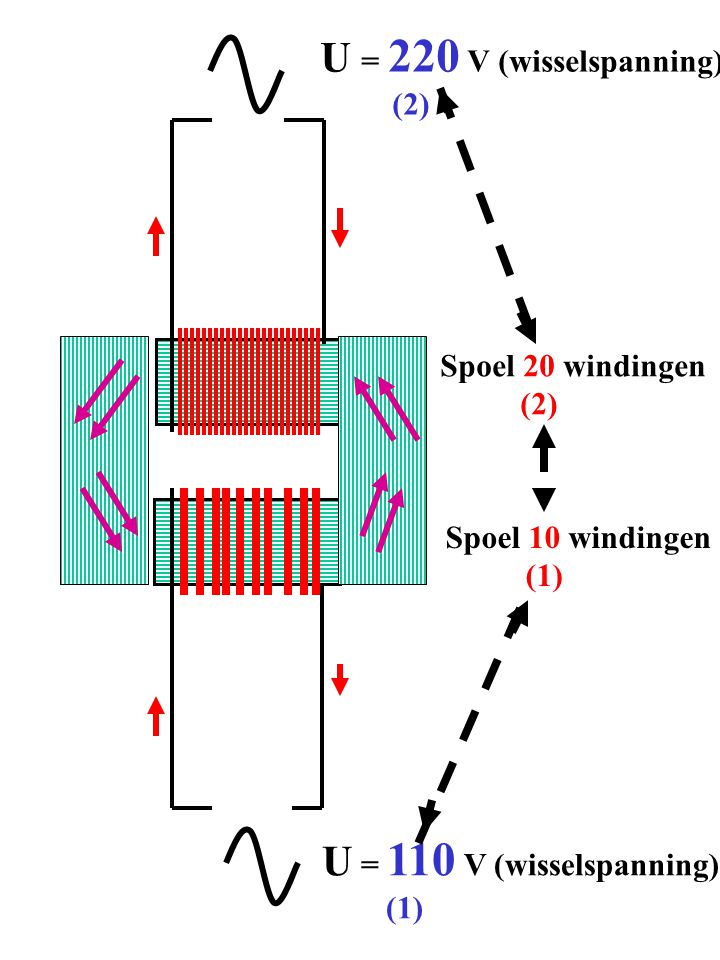 U = 220 V (wisselspanning) (2) U = 110 V (wisselspanning) (1) Spoel 20 windingen (2) Spoel 10 windingen (1)