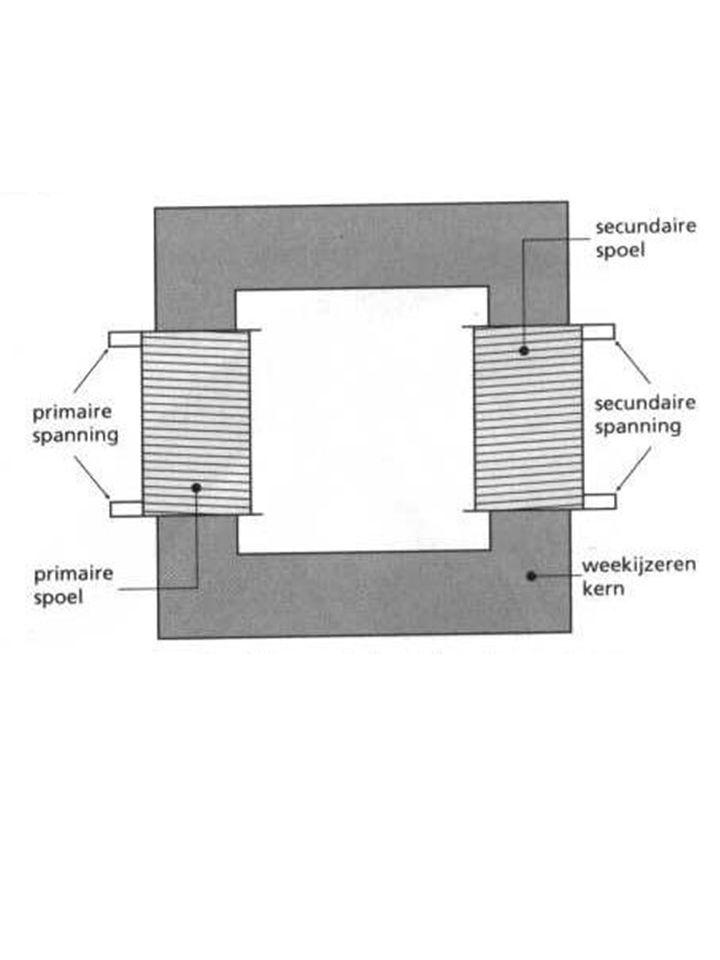 Primaire stroomkring Secundaire stroomkring U = 220 V (wisselspanning) (2) U = 110 V (wisselspanning) (1) Spoel 20 windingen (2) Spoel 10 windingen (1) Magnetisch veld